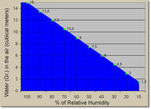 The Relative Humidity RH May Be Defined As Amount Of Moisture In Atmosphere Compared With That Complete Saturation At Given Temperature